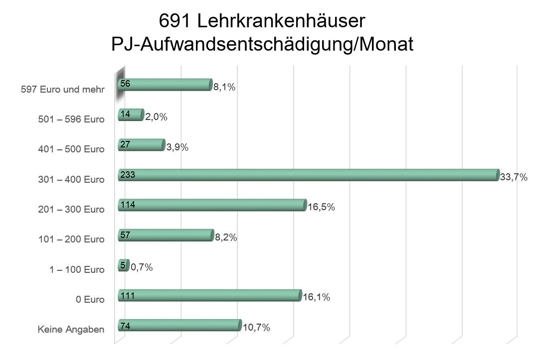 Statistik PJ Aufwandsentschädigung