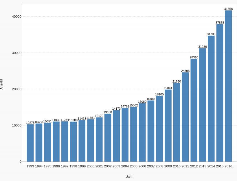 Ärztevermittlung Anzahl Ausländischer Ärzte