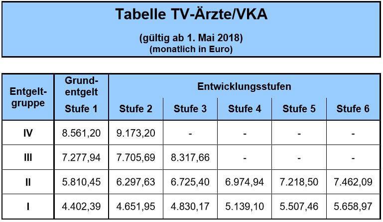 Gehaltstabelle Tarifvertrag Ärzte VKA Ab Mai 2018