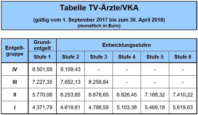 Gehaltstabelle Tarifvertrag Ärzte VKA Ab September 2017