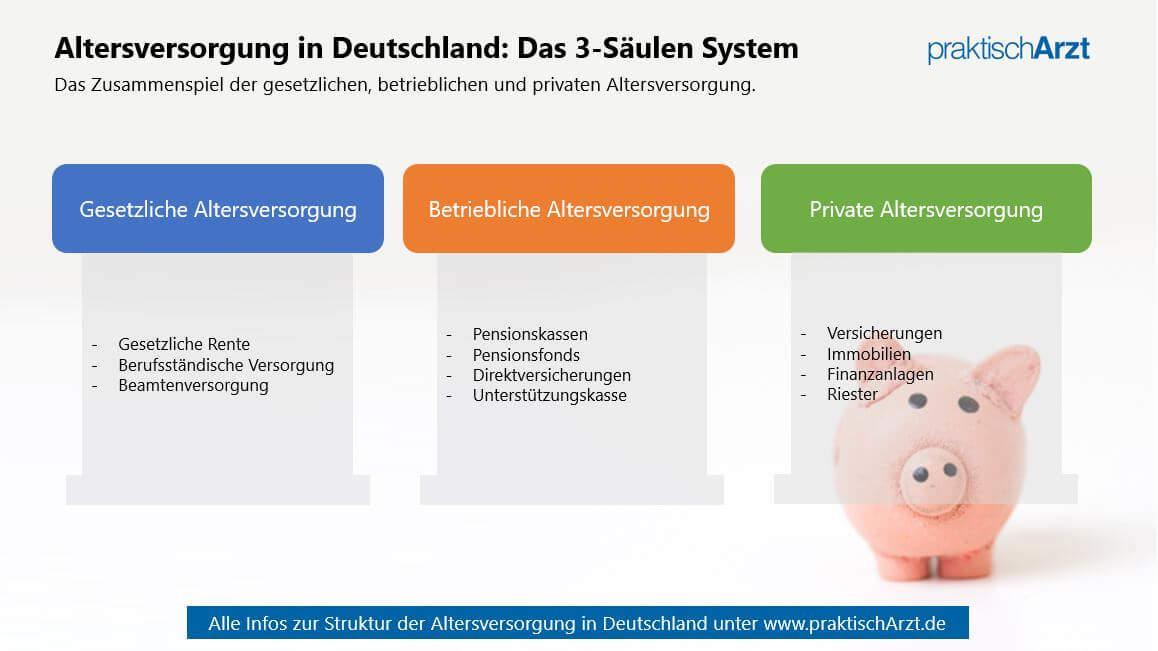 Altersversorgung Deutschland 3 Säulen System PraktischArzt