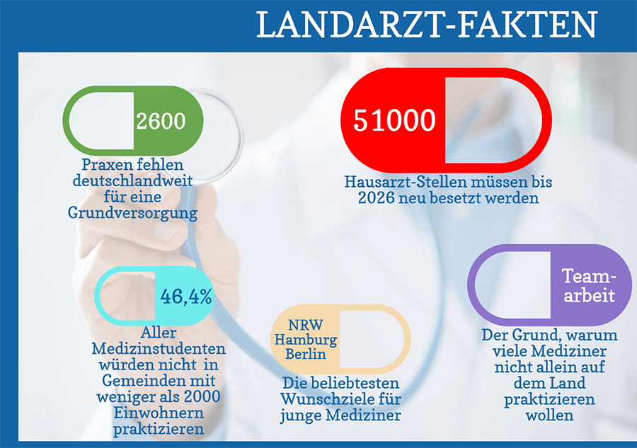 Landarzt Fakten