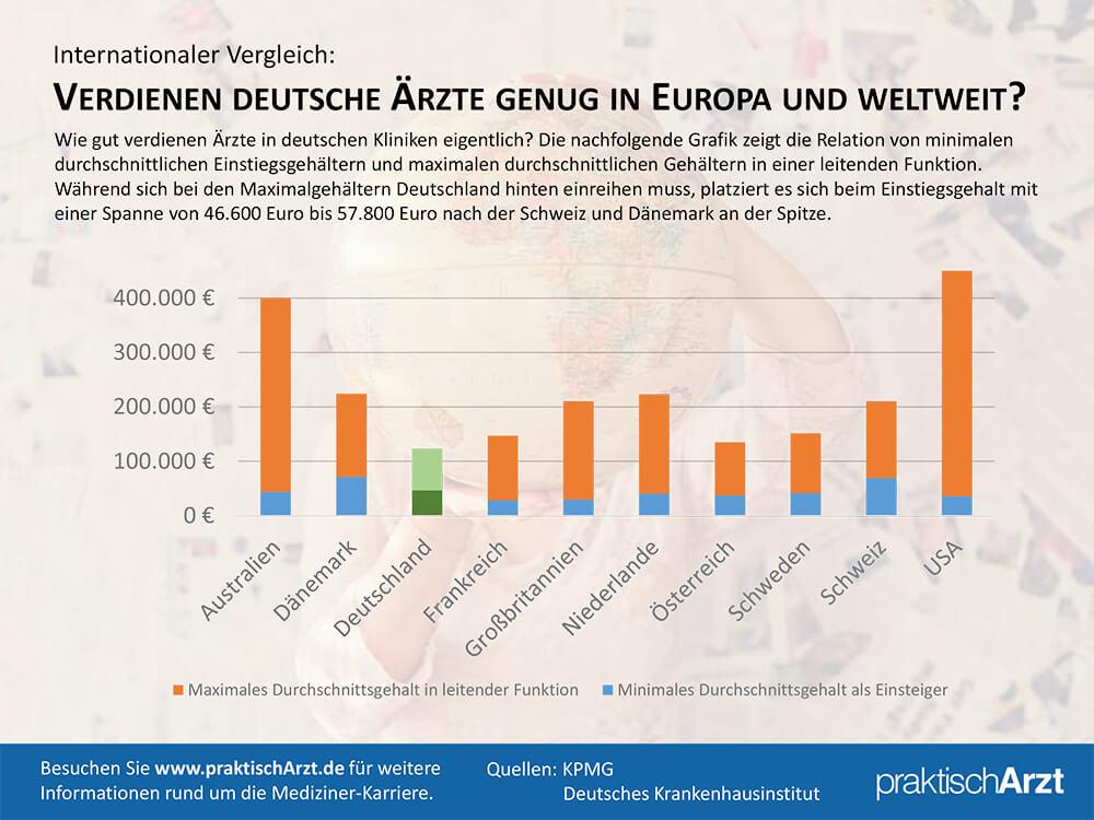 Arzt Gehalt Klinik Deutschland Und Ausland