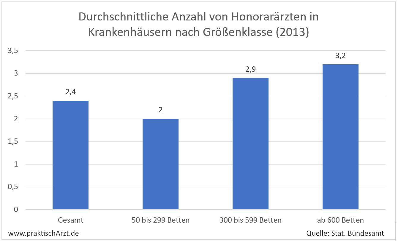 Grafik: Anzahl Honorarärzte Krankenhäuser