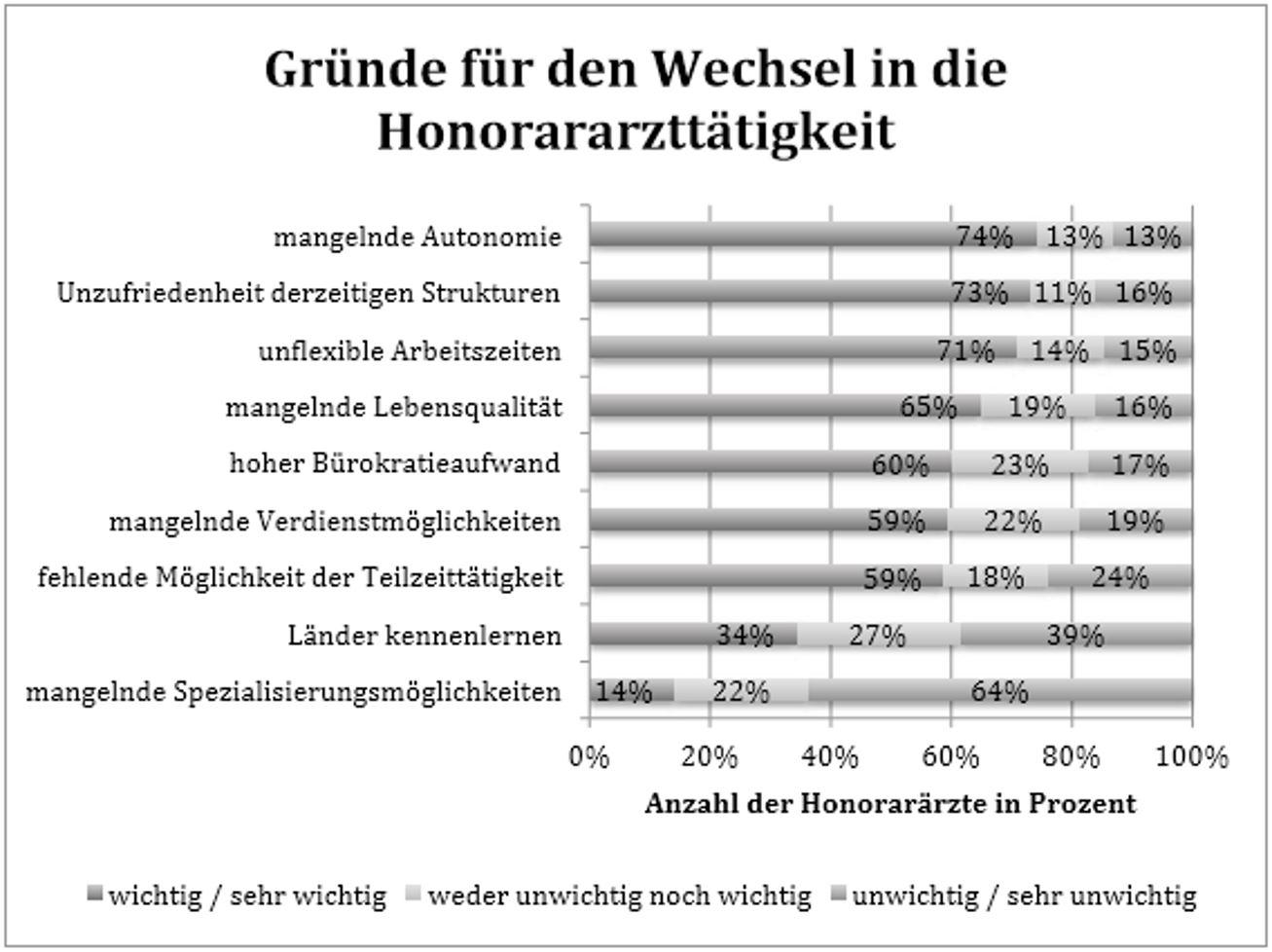 Grafik: Gründe Für Wechsel Zum Honorararzt