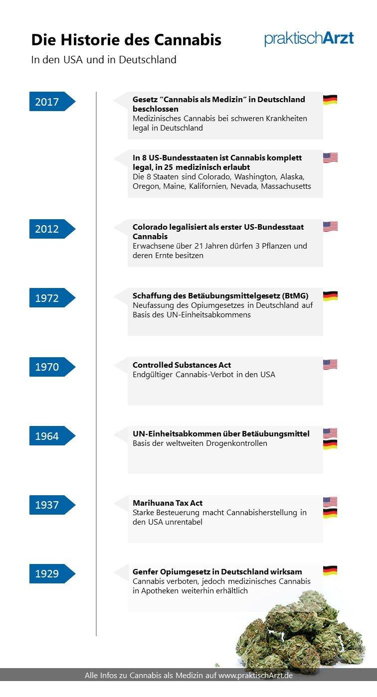 Historie Des Cannabis In USA Und Deutschland PraktischArzt