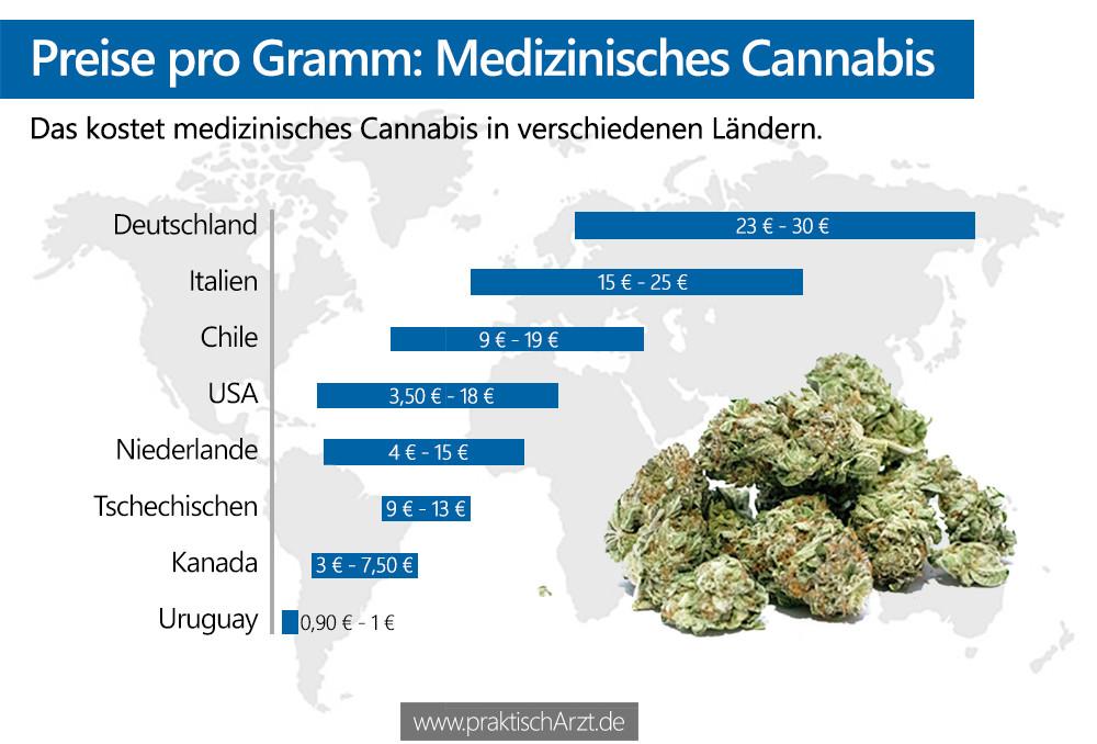 Preis Gramm Medizinisches Marihuana PraktischArzt