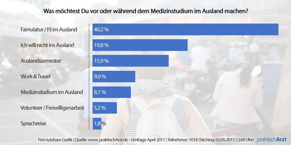 Auswertung Umfrage Medizinstudent Auslandsaufenthalt