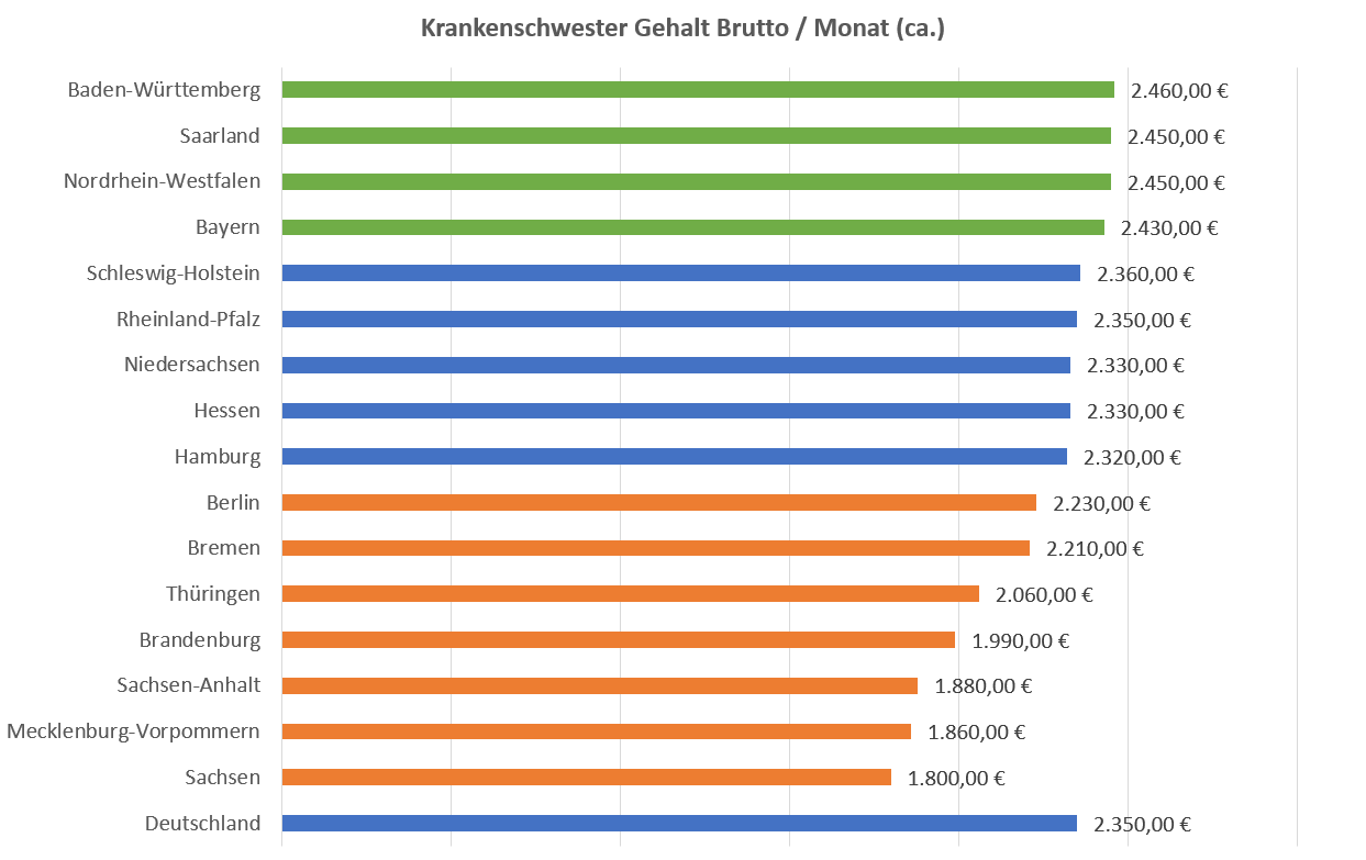 Krankenschwester Gehalt Brutto Pro Monat Nach Bundesland DE