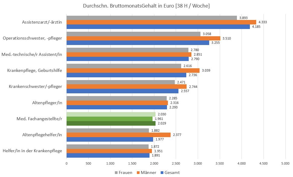 MFA Gehalt Brutto Im Vergleich Zu Anderen Berufen