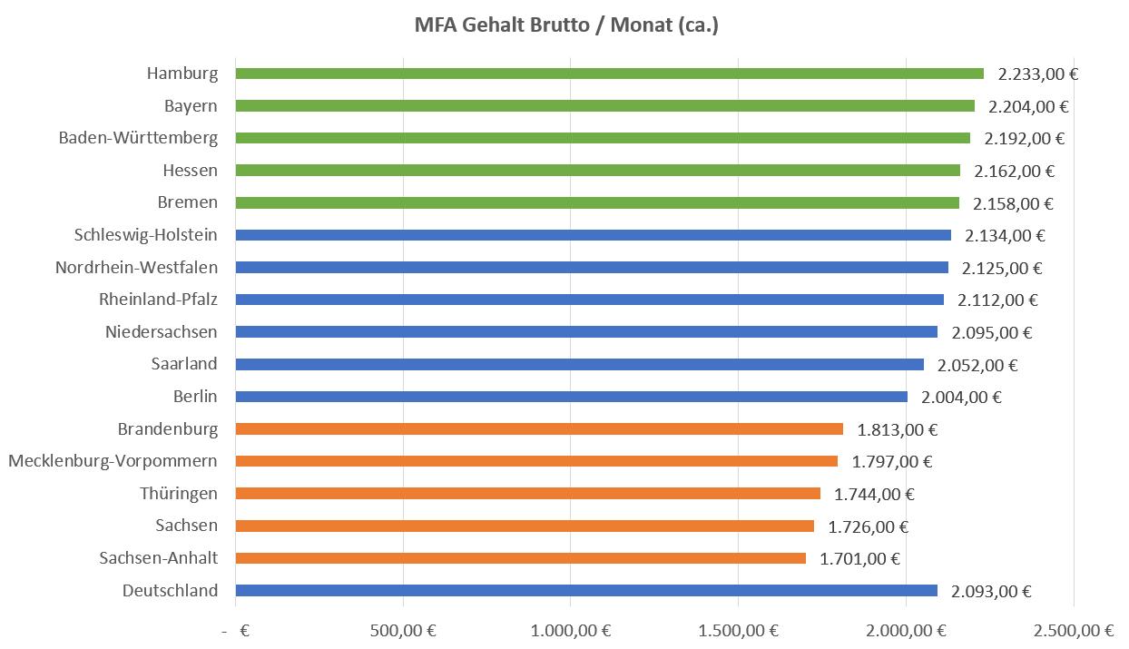 MFA Gehalt Brutto Nach Bundesländern