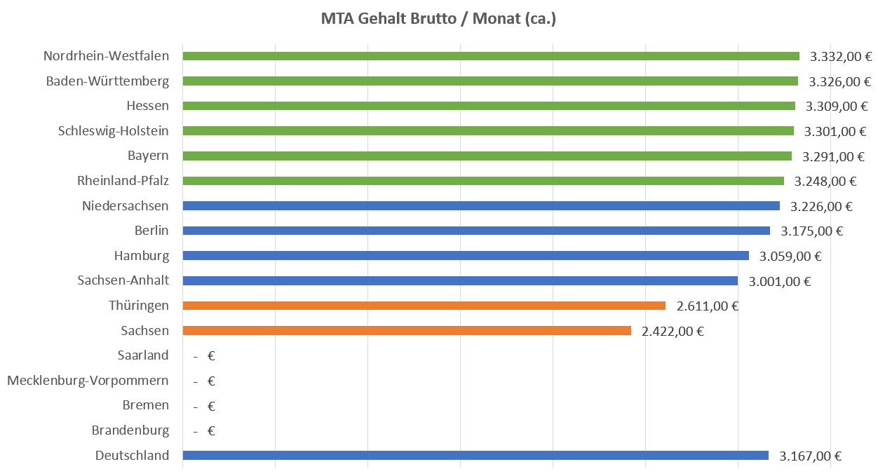 MTA Gehalt Brutto Pro Monat Nach Bundesland