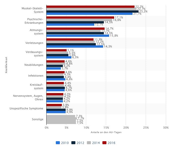 Statistik Anteile Der Wichtigsten Krankheiten Für Arbeitsunfähigkeit