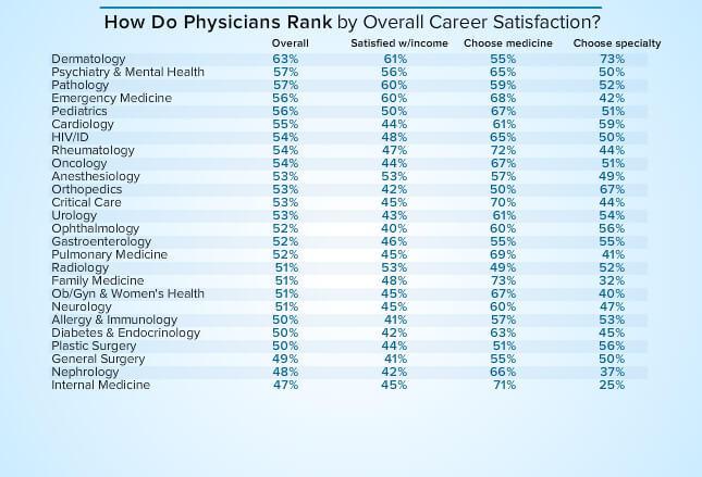 PraktischArzt Berufswahl Ärzte In Den USA Zufriedenheit