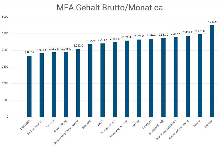 MFA Gehalt Bundesland