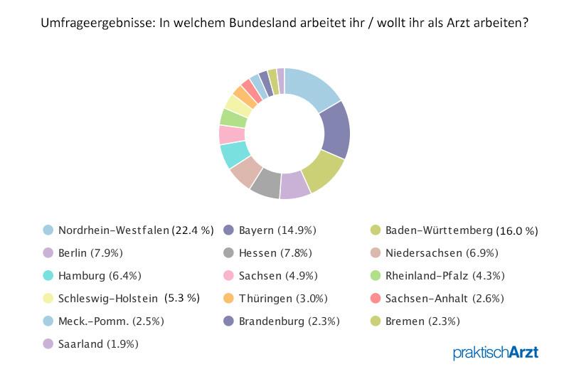 Arzt Umfrage Bundesland Ergebnis
