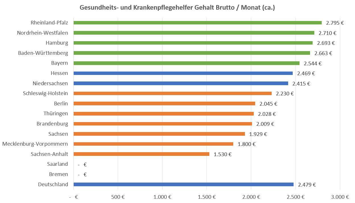 Gesundheits Und Krankenpflegehelfer Gehalt Nach Bundesland 2018