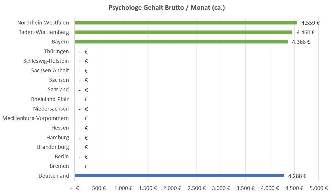 Psychologe Gehalt Nach Bundesland