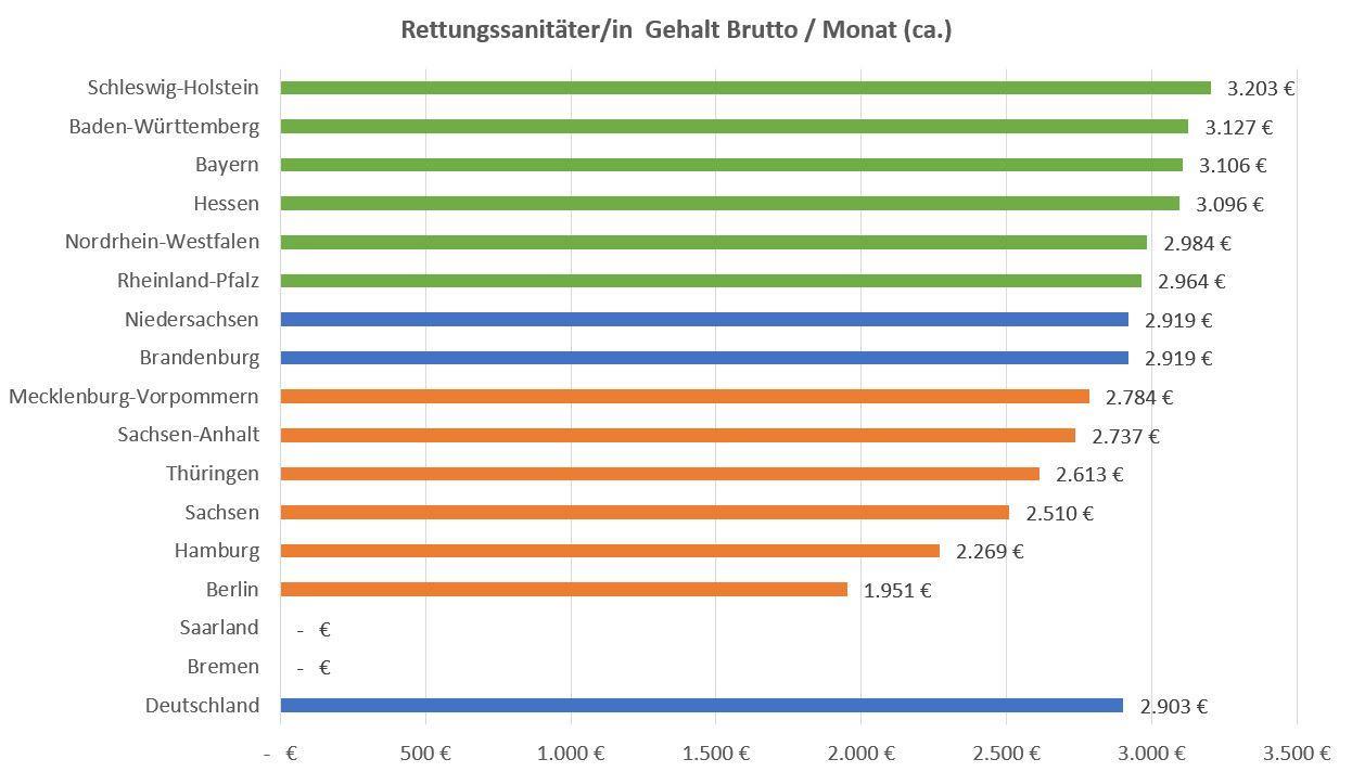 Rettungssanitäter Gehalt Nach Bundesland 2018