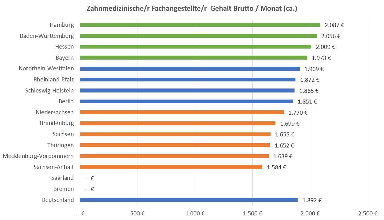ZMFA Gehalt Nach Bundesland 2018