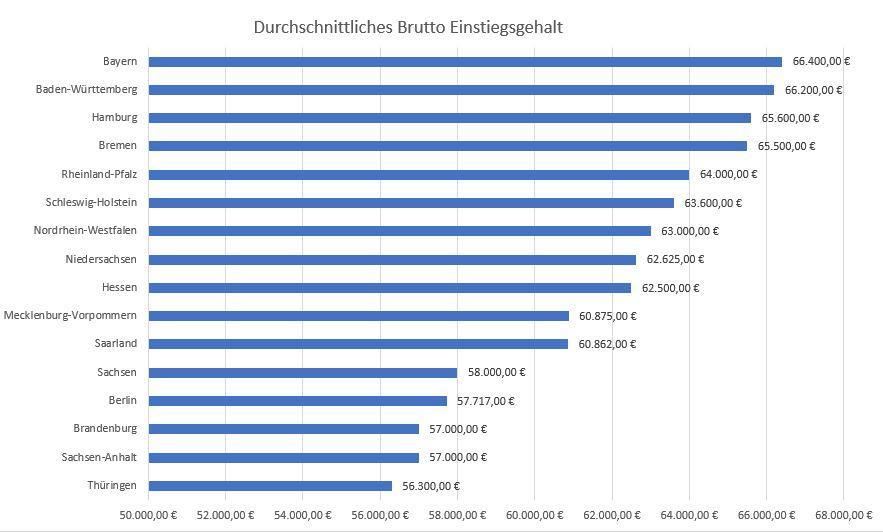 Durchschnittliches Einstiegsgehalt Nach Bundesland