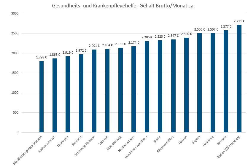 Gehalt Krankenpflegehelfer Bundesland