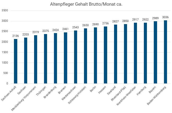 Altenpfleger Bundesland