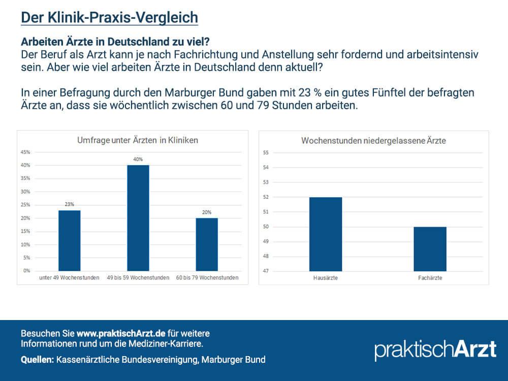 So viel arbeiten Ärzte in Deutschland