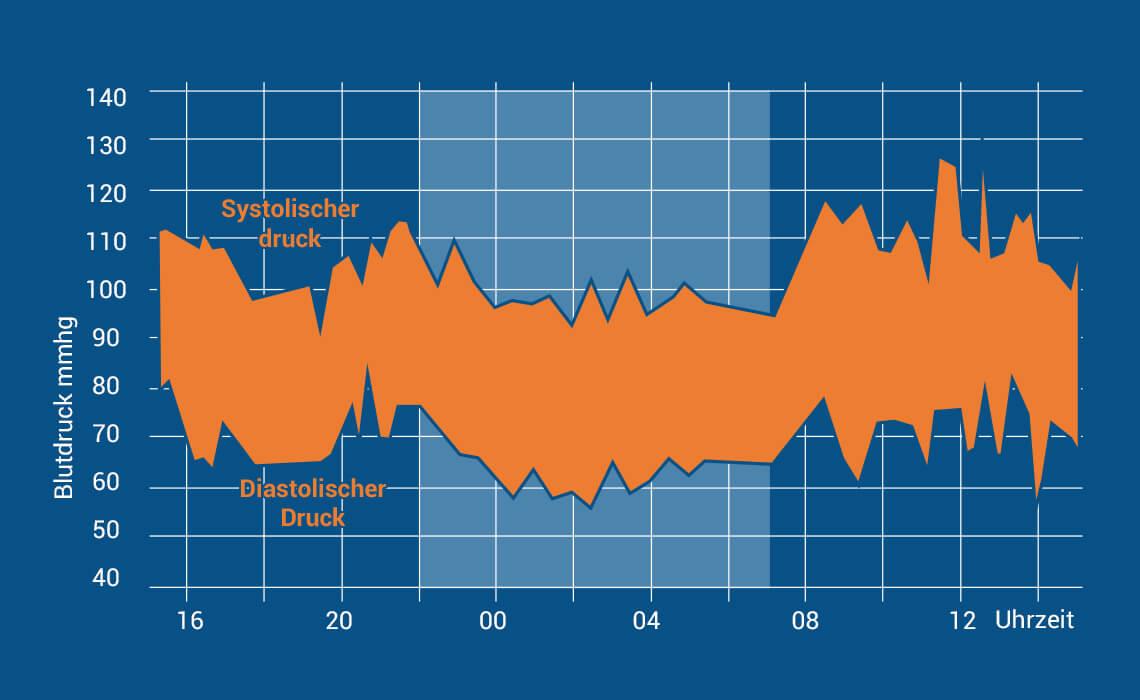 Langzeit Blutdruckmessung 24-Stunden-Kurve