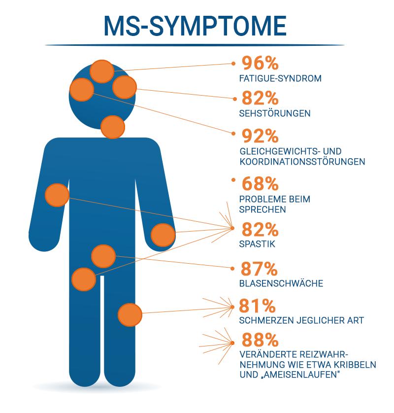 MS Symptome