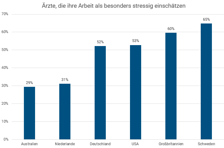 Ärztevergleich International Stress