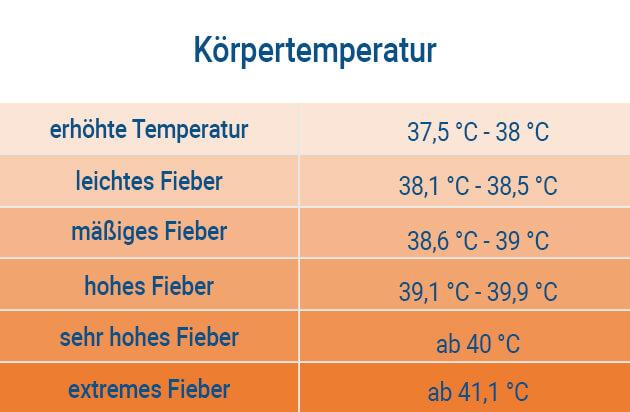 Fieber Erwachsene Körpertemperatur