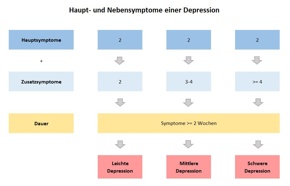 Haupt Und Nebensymptome Depression