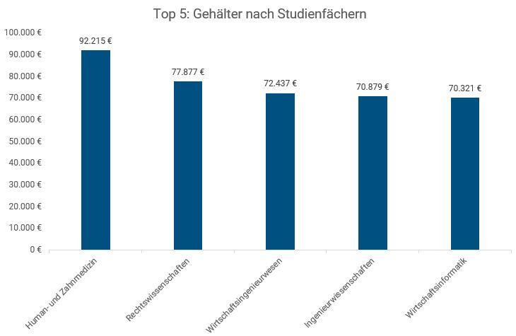 Top 5 Gehälter 2020 Studienfächer