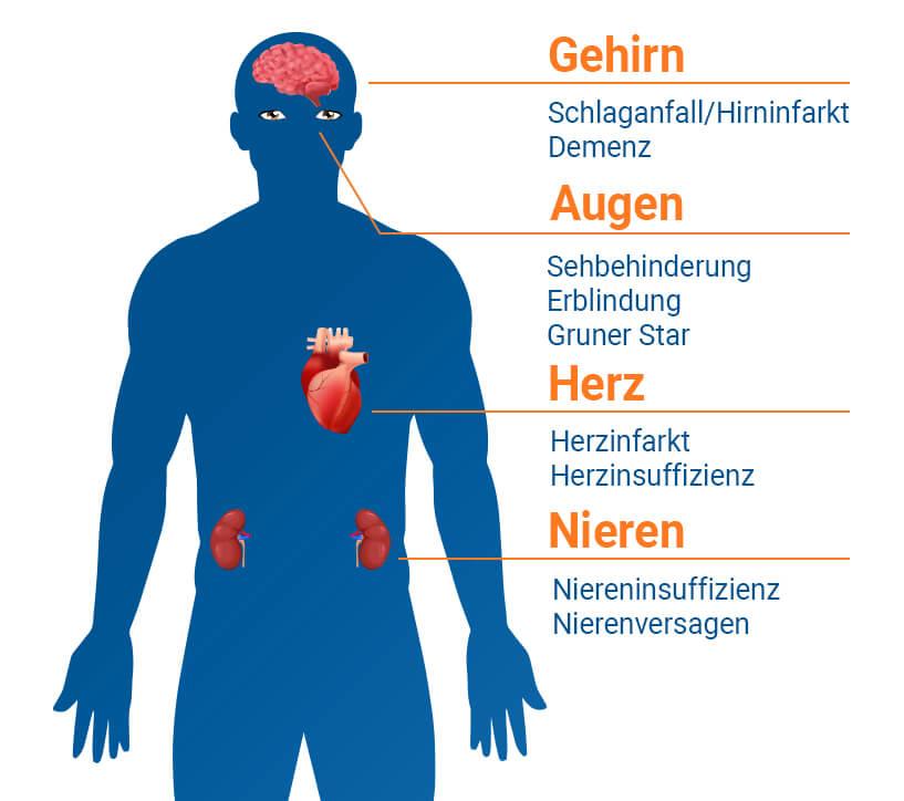 Bluthochdruck Folgen