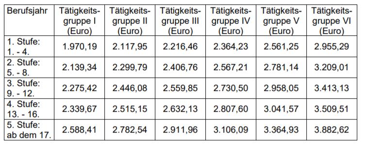 MFA Gehaltstabelle Ab 1.4.2020