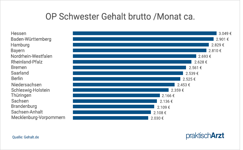 OTA Gehalt Bundesland