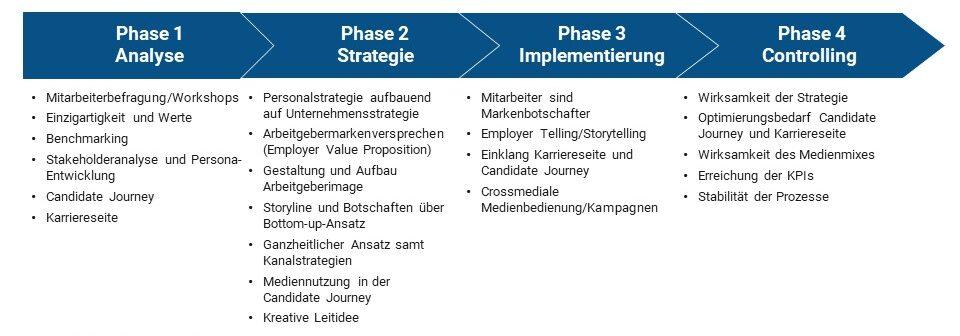 Camphausen 4 Phasen Modell