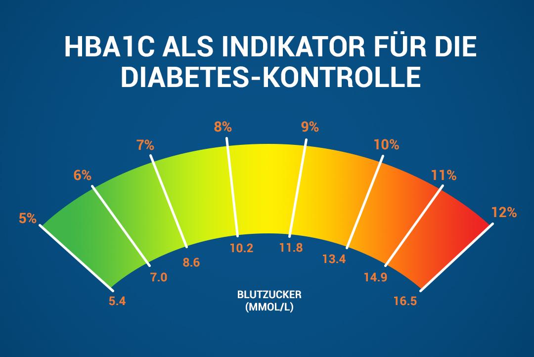 Diabetes Kontrolle