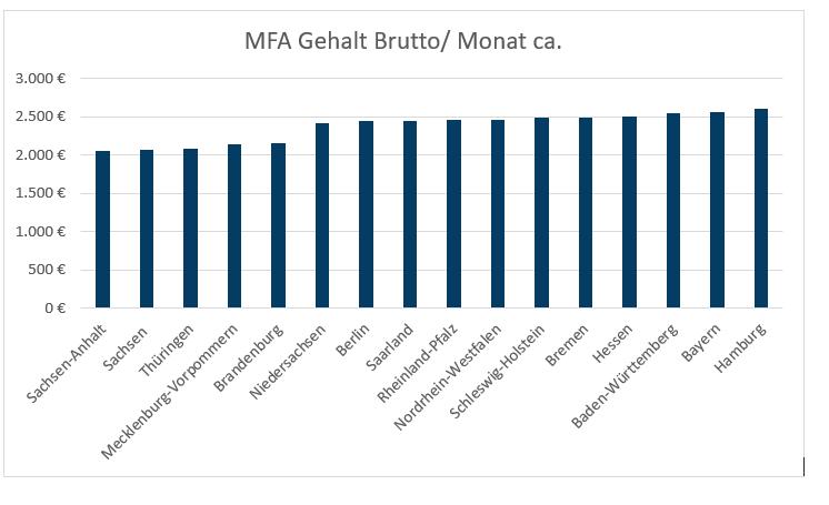 DurchschnittMFADland2021