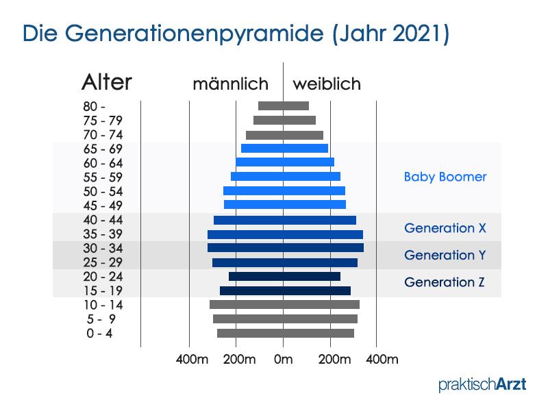 Die Generationenpyramide PraktischArzt 2021